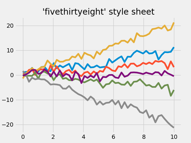 ../../_images/sphx_glr_fivethirtyeight_001.png