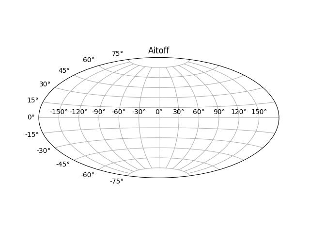 地理预测示例