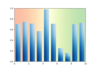 Bar chart with gradients