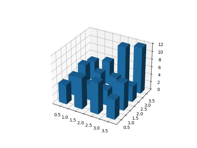 创建2D数据的3D直方图示例