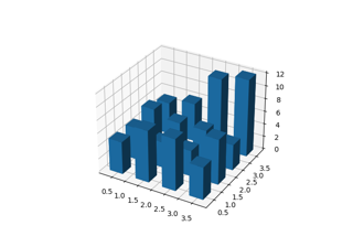 Create 3D histogram of 2D data