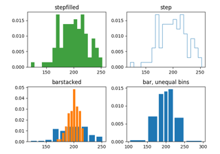 Demo of the histogram function's different ``histtype`` settings