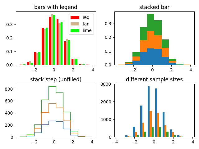 bars with legend, stacked bar, stack step (unfilled), different sample sizes