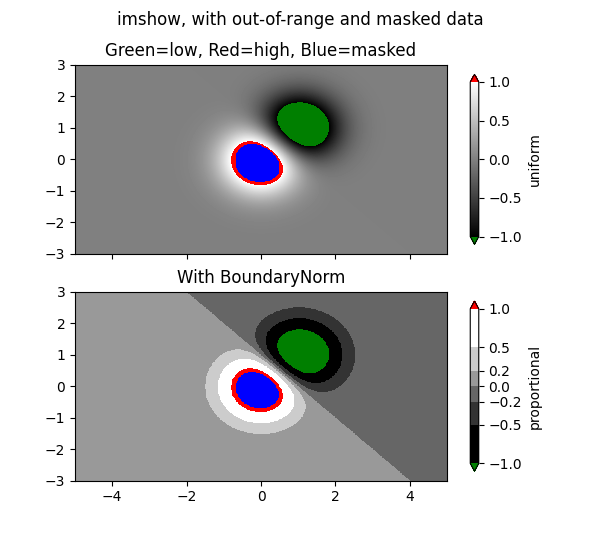 imshow, with out-of-range and masked data, Green=low, Red=high, Blue=masked, With BoundaryNorm