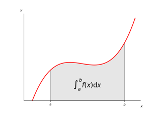 Integral as the area under a curve