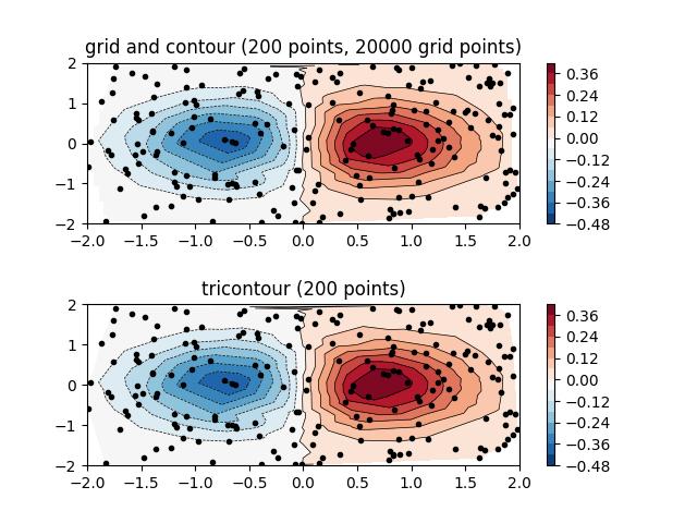 不规则空间数据的等高线图例