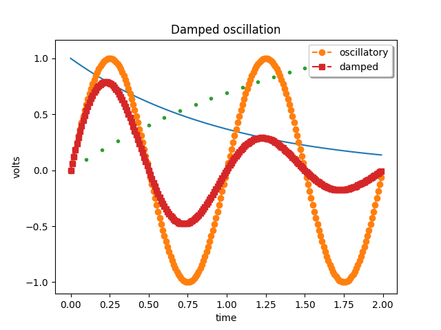 Damped oscillation