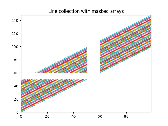 Line collection with masked arrays