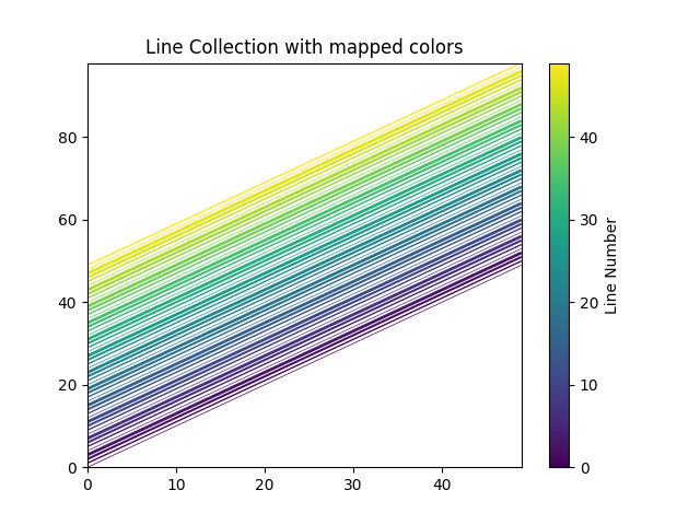 Line Collection with mapped colors