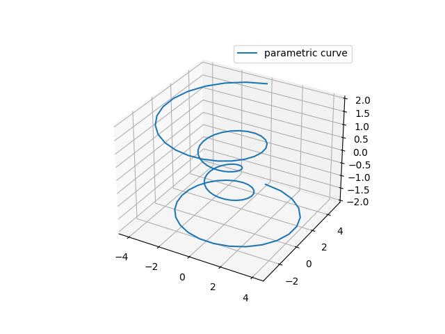参数曲线示例