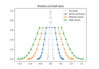 Plotting masked and NaN values