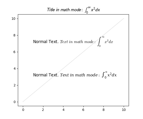 $Title\ in\ math\ mode:\ \int_{0}^{\infty } x^2 dx$