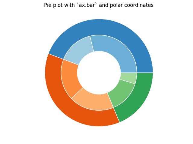 Pie plot with `ax.bar` and polar coordinates