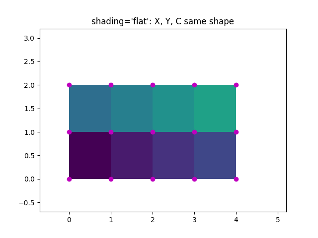 shading='flat': X, Y, C same shape
