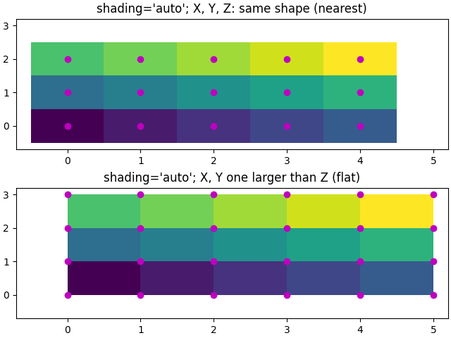 shading='auto'; X, Y, Z: same shape (nearest), shading='auto'; X, Y one larger than Z (flat)