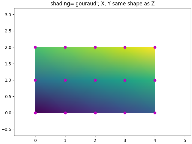 shading='gouraud'; X, Y same shape as Z