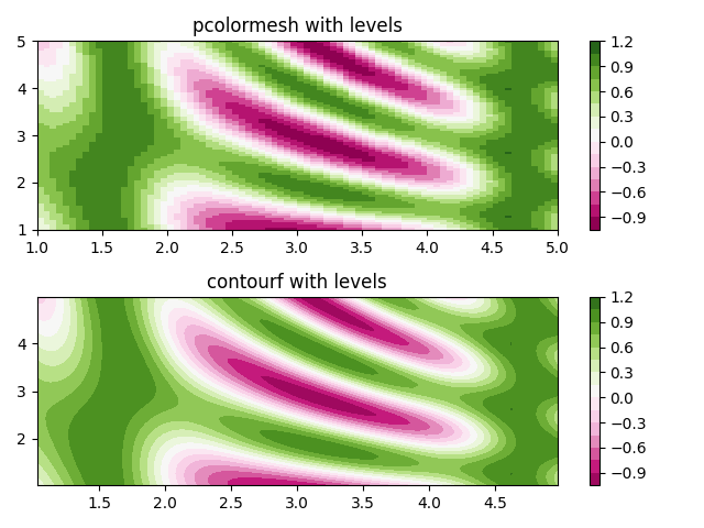pcolormesh with levels, contourf with levels