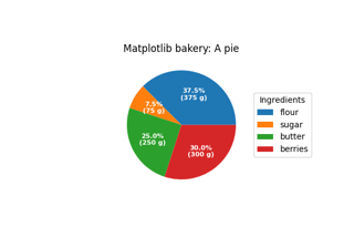 Labeling a pie and a donut