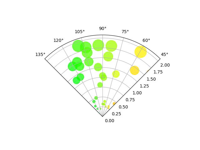 极轴上的散点图示例3