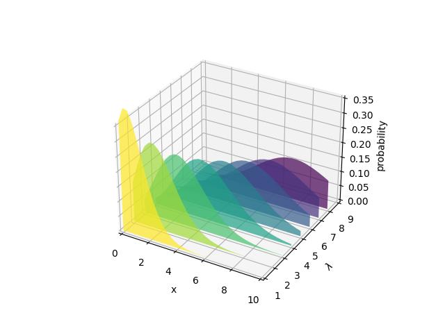 生成多边形以填充3D线图示例