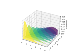 Generate polygons to fill under 3D line graph