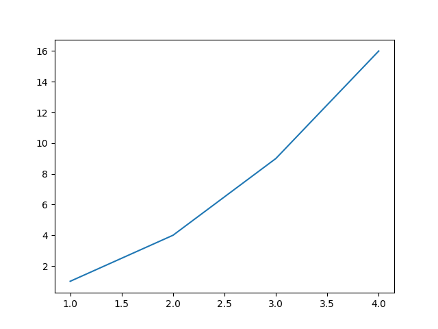 line plot with x and y as argument