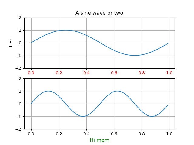 A sine wave or two