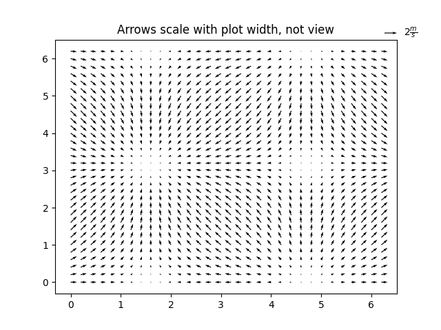 Arrows scale with plot width, not view
