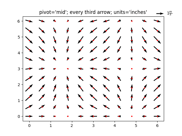 pivot='mid'; every third arrow; units='inches'