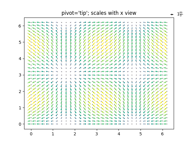 pivot='tip'; scales with x view