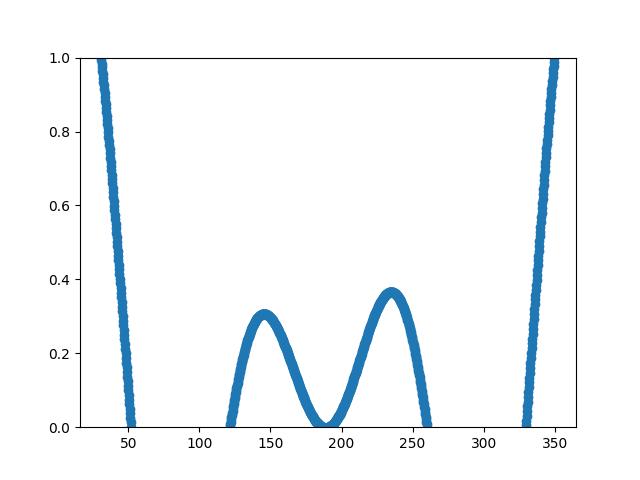 重采样数据示例