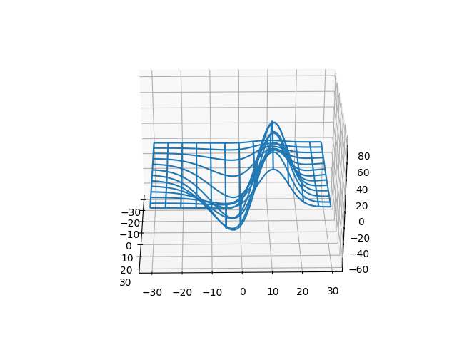 Rotating a 3D plot — Matplotlib 2 2 3 documentation