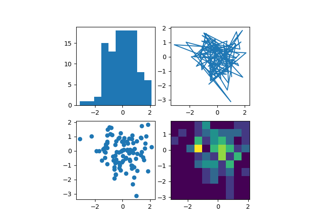Sample plots in Matplotlib