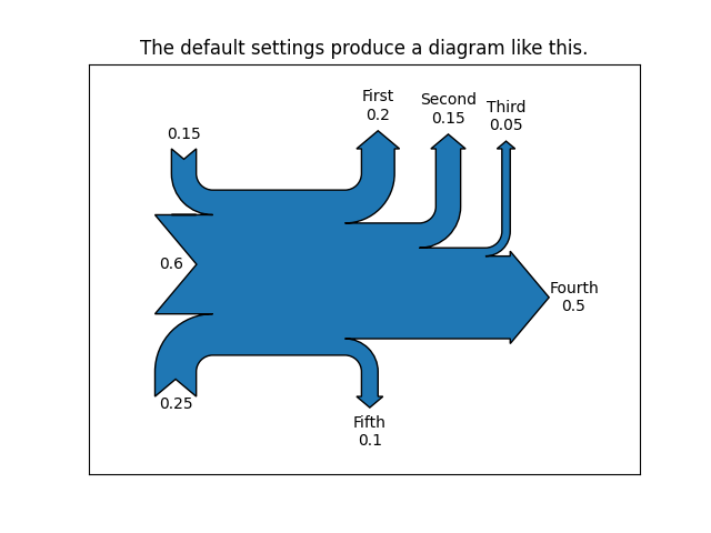 The default settings produce a diagram like this.