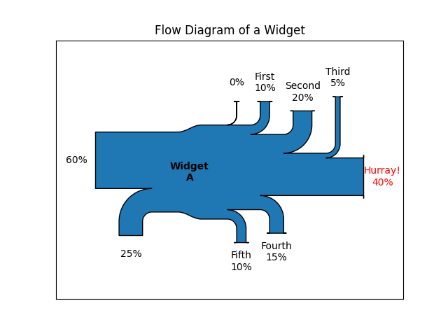 Flow Diagram of a Widget