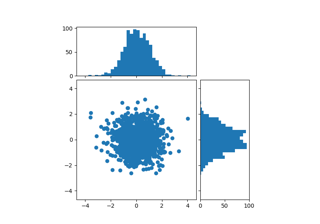 Scatter Histogram (Locatable Axes)