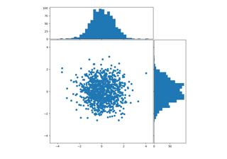 Scatter plot with histograms