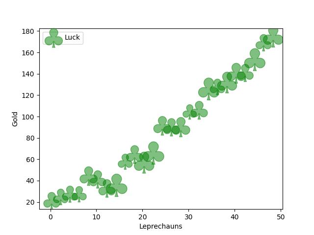 三叶草样式的散点图示例