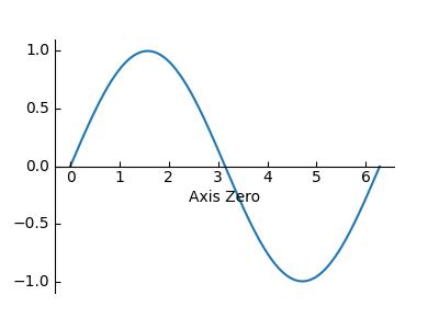 简单的轴线2
