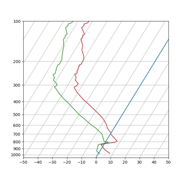 SkewT-logP图示例