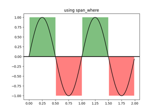 Using span_where
