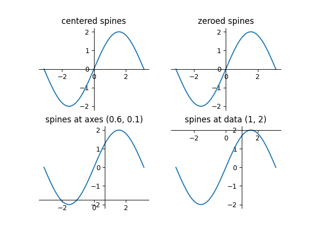 centered spines, zeroed spines, spines at axes (0.6, 0.1), spines at data (1, 2)