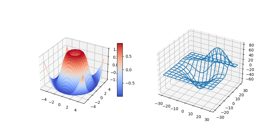 3D绘图作为子图示例