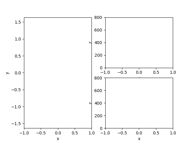 Animated subplots — Matplotlib 2 1 2 documentation