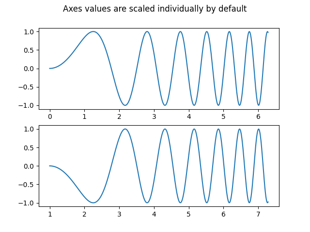 Axes values are scaled individually by default