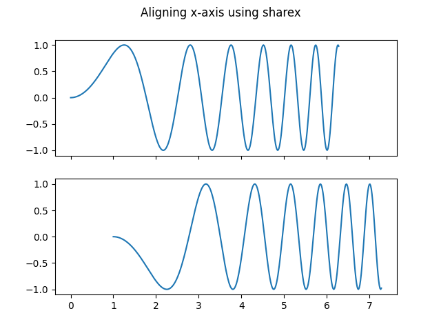 Aligning x-axis using sharex