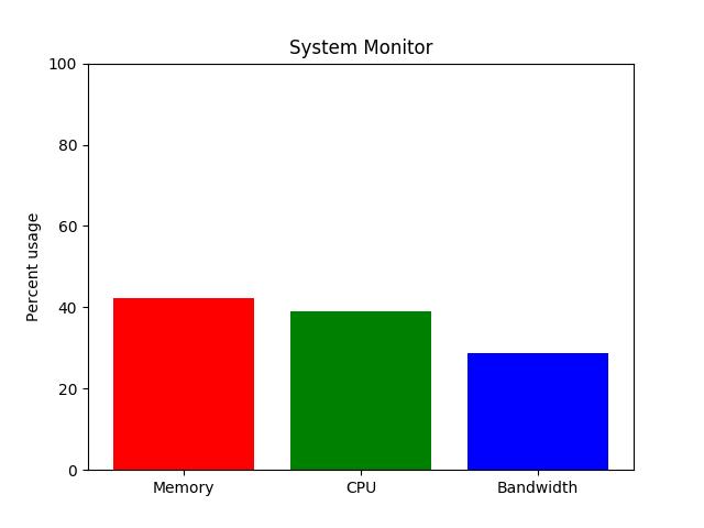 System Monitor — Matplotlib 3 0 3 documentation