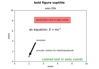 Text in Matplotlib Plots