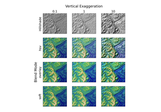 ../../_images/sphx_glr_topographic_hillshading_thumb.png