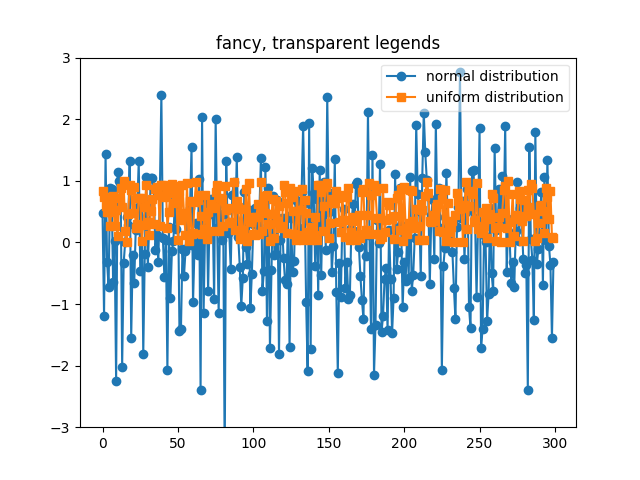Transparent, fancy legends — Matplotlib 3 0 3 documentation